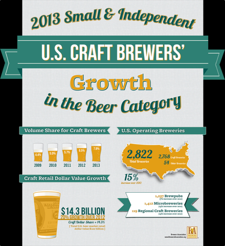 craft beer market