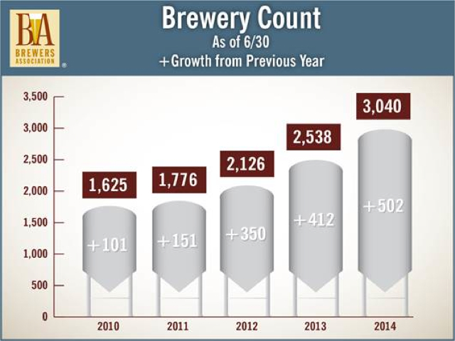 number of craft brewers