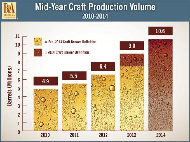 craft volume increase
