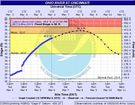 Minor flooding expected along Ohio River