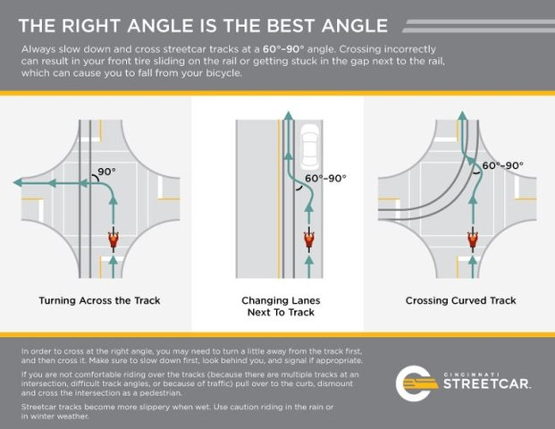 Streetcar_BikeSafety_Infographic_Sized WEB 680_1470419804905_43781715_ver1.0_640_480 9 things to know as cincinnati bell connector streetcar sets to  at bayanpartner.co