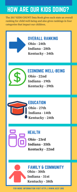 Report Family Well Being Education >> 2017 Kids Count Report Ranks Well Being Of Children In Ohio