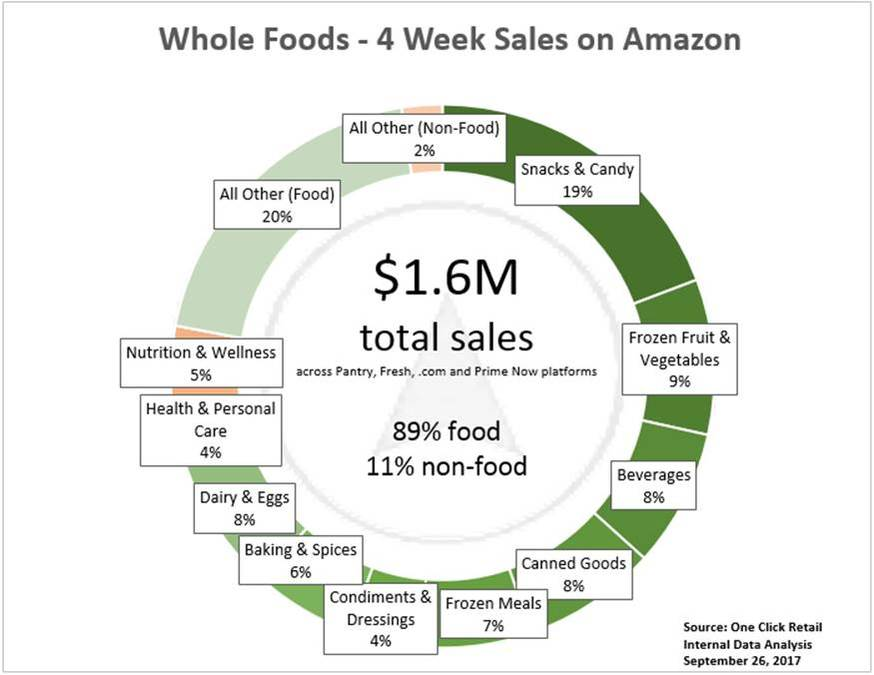 One Click Retail breaks down Amazon's first month sales of Whole Foods products
