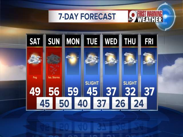 7 Day Weather