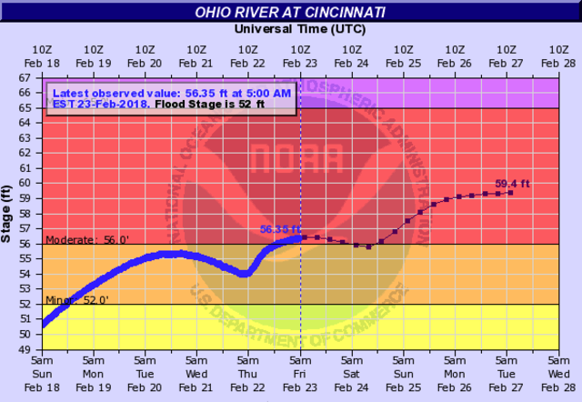 Areas around the Ohio River experience flooding