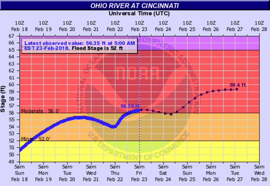 More heavy rain sends Ohio River to highest point since '97