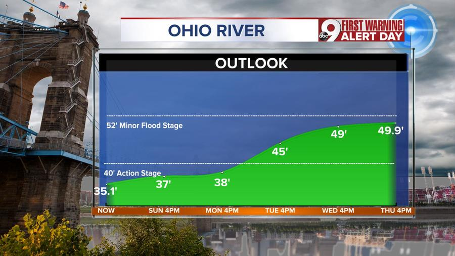 ohio river rising significantly in the coming days